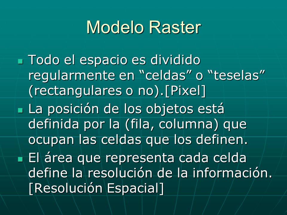 Modelo Raster Todo el espacio es dividido regularmente en celdas o teselas (rectangulares o no).[Pixel] Todo el espacio es dividido regularmente en celdas o teselas (rectangulares o no).[Pixel] La posición de los objetos está definida por la (fila, columna) que ocupan las celdas que los definen.