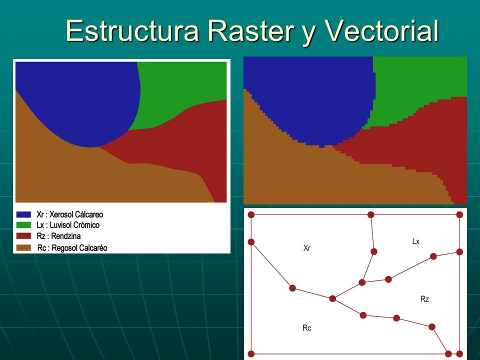 Paso de estructuras Paso de Raster a Vectorial: Vectorización o Digitalización Paso de Raster a Vectorial: Vectorización o Digitalización Paso de Vectorial a Raster: Rasterización.