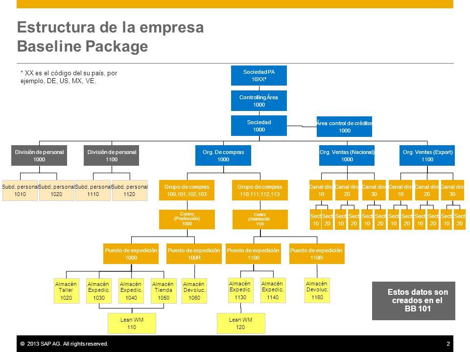 ©2013 SAP AG. All rights reserved.2 Estructura de la empresa Baseline Package Controlling Área 1000 Estos datos son creados en el BB 101 Sociedad PA 1