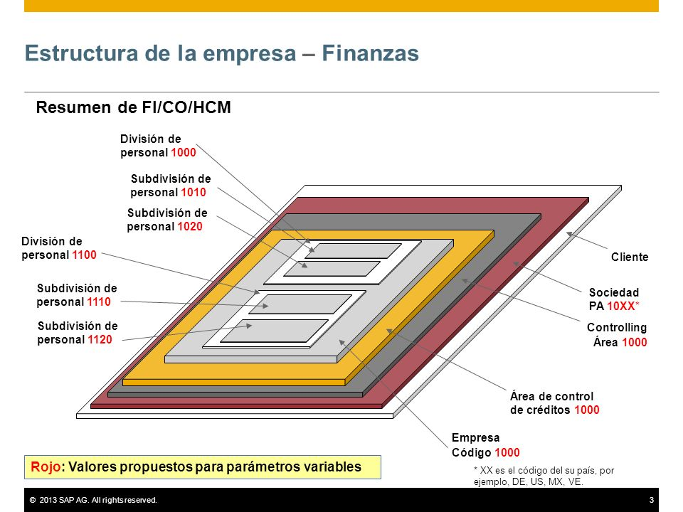 ©2013 SAP AG. All rights reserved.3 Estructura de la empresa – Finanzas Cliente Controlling Área 1000 Empresa Código 1000 Resumen de FI/CO/HCM Área de