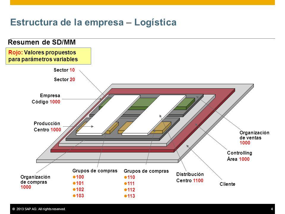 ©2013 SAP AG. All rights reserved.4 Estructura de la empresa – Logística Resumen de SD/MM Cliente Controlling Área 1000 Empresa Código 1000 Organizaci