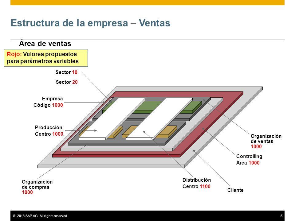 ©2013 SAP AG. All rights reserved.5 Estructura de la empresa – Ventas Área de ventas Cliente Controlling Área 1000 Empresa Código 1000 Organización de