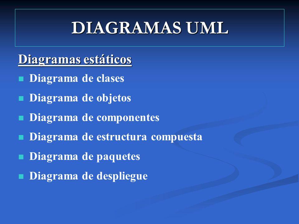DIAGRAMAS UML Diagramas estáticos Diagrama de clases Diagrama de objetos Diagrama de componentes Diagrama de estructura compuesta Diagrama de paquetes