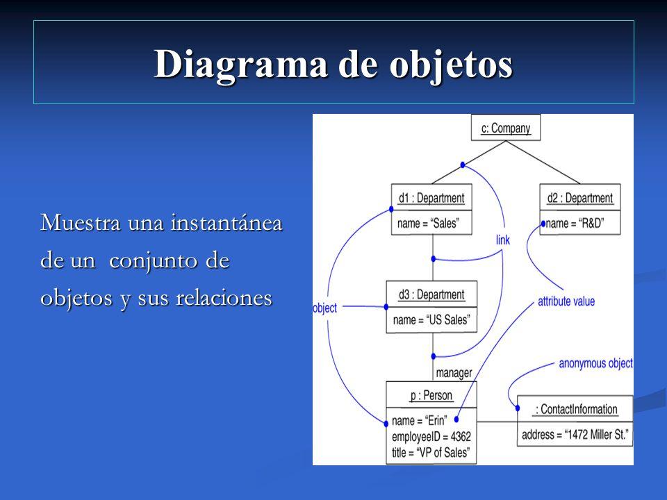 Diagrama de objetos Muestra una instantánea de un conjunto de objetos y sus relaciones