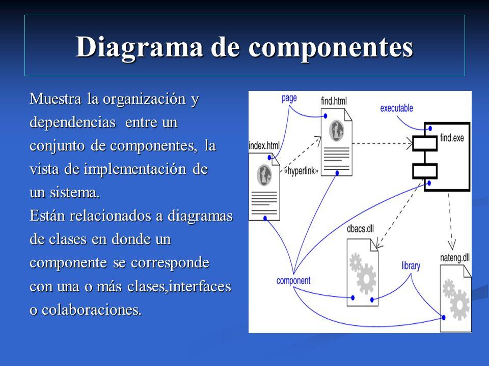 Diagrama de componentes Muestra la organización y dependencias entre un conjunto de componentes, la vista de implementación de un sistema. Están relac