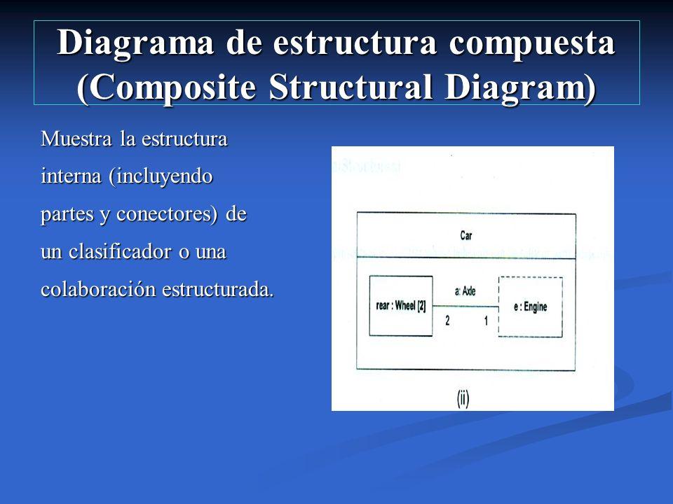 Diagrama de estructura compuesta (Composite Structural Diagram) Muestra la estructura interna (incluyendo partes y conectores) de un clasificador o un
