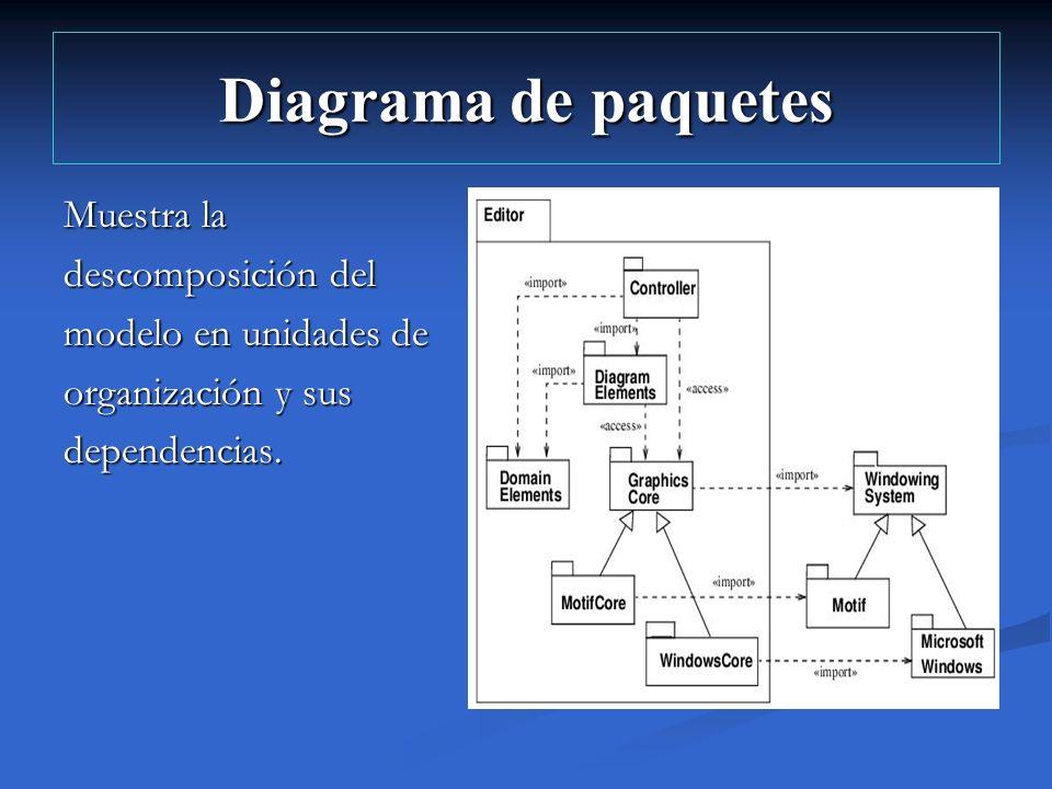 Diagrama de paquetes Muestra la descomposición del modelo en unidades de organización y sus dependencias.