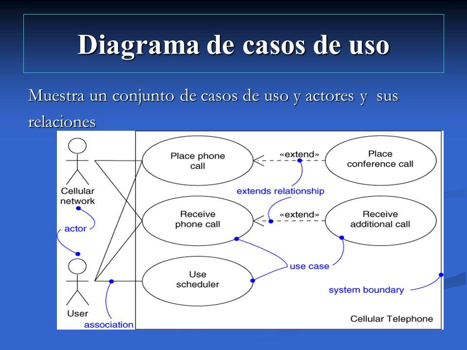 Diagrama de casos de uso Muestra un conjunto de casos de uso y actores y sus relaciones