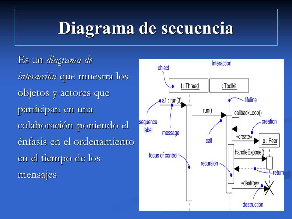 Diagrama de secuencia Es un diagrama de interacción que muestra los objetos y actores que participan en una colaboración poniendo el énfasis en el ord