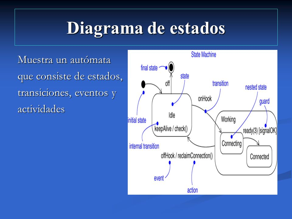 Diagrama de estados Muestra un autómata que consiste de estados, transiciones, eventos y actividades