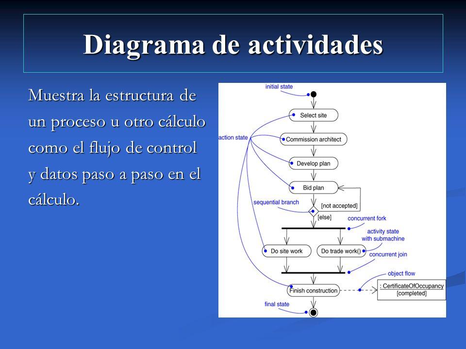 Diagrama de actividades Muestra la estructura de un proceso u otro cálculo como el flujo de control y datos paso a paso en el cálculo.