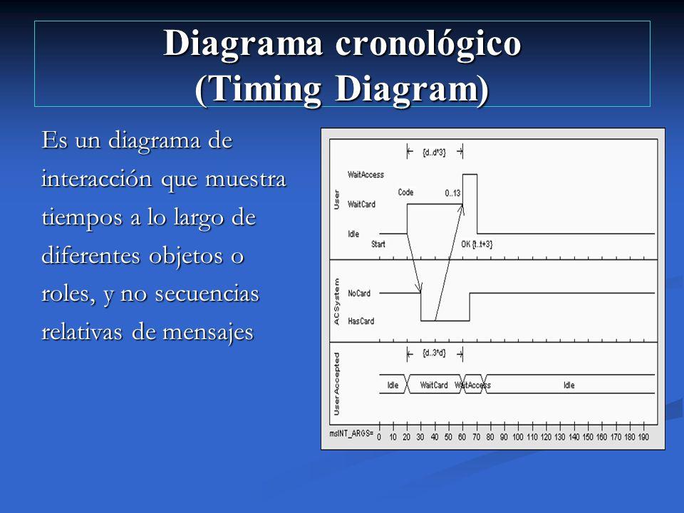 Diagrama cronológico (Timing Diagram) Es un diagrama de interacción que muestra tiempos a lo largo de diferentes objetos o roles, y no secuencias rela