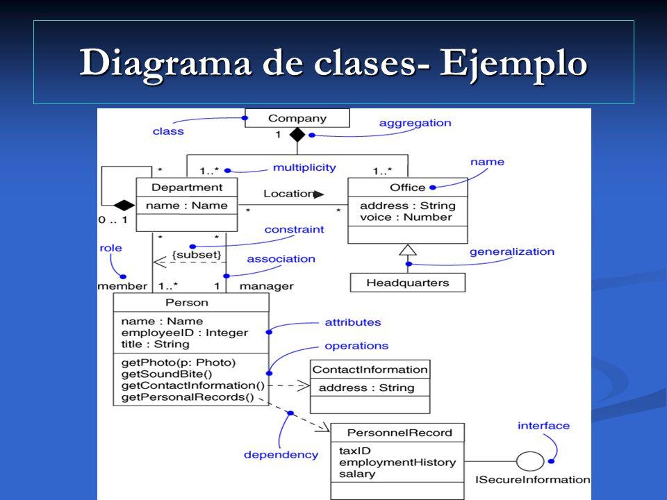 Diagrama de clases- Ejemplo