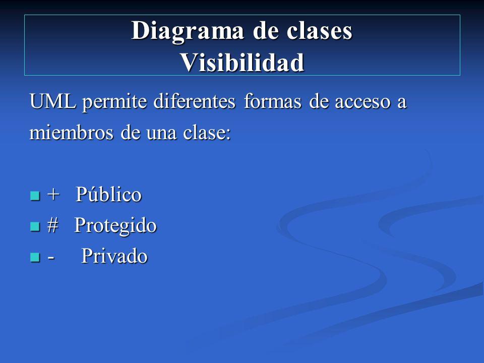 Diagrama de clases Visibilidad UML permite diferentes formas de acceso a miembros de una clase: + Público + Público # Protegido # Protegido - Privado