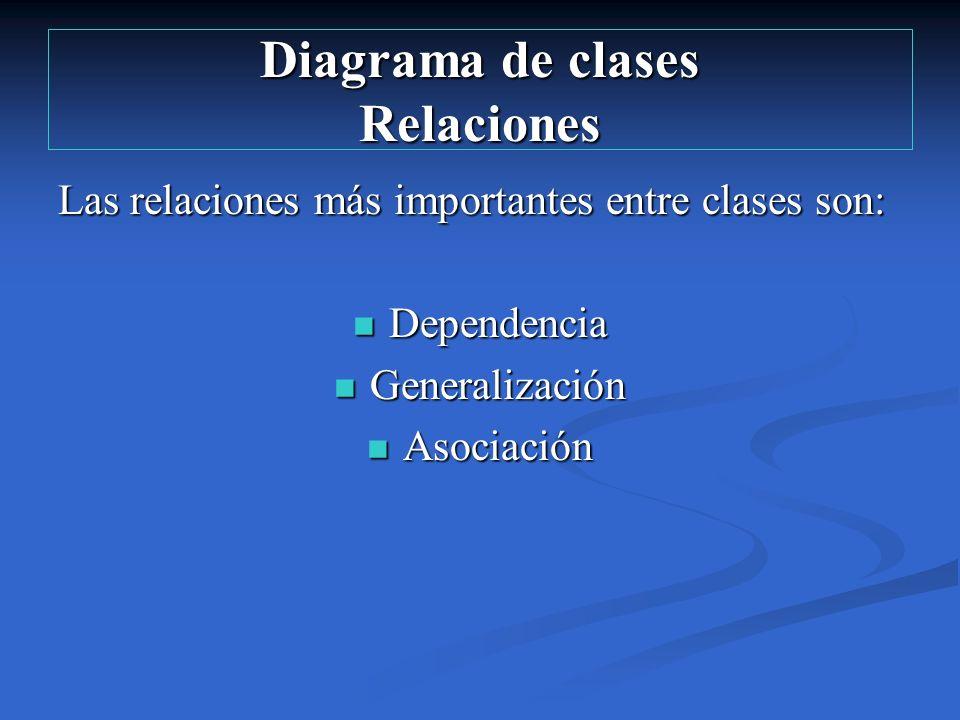 Diagrama de clases Relaciones Las relaciones más importantes entre clases son: Dependencia Dependencia Generalización Generalización Asociación Asocia