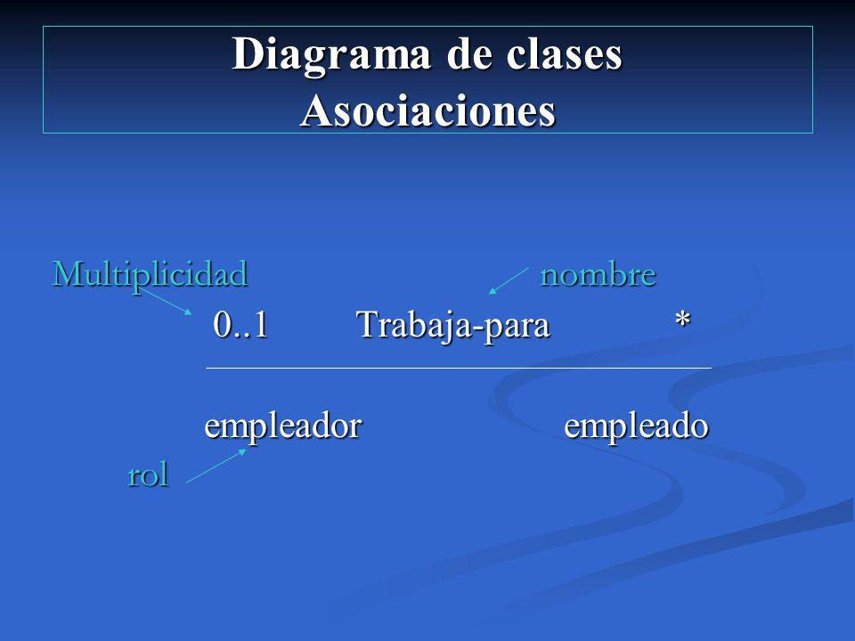 Diagrama de clases Asociaciones Multiplicidad nombre 0..1 Trabaja-para * 0..1 Trabaja-para * empleador empleado empleador empleado rol rol