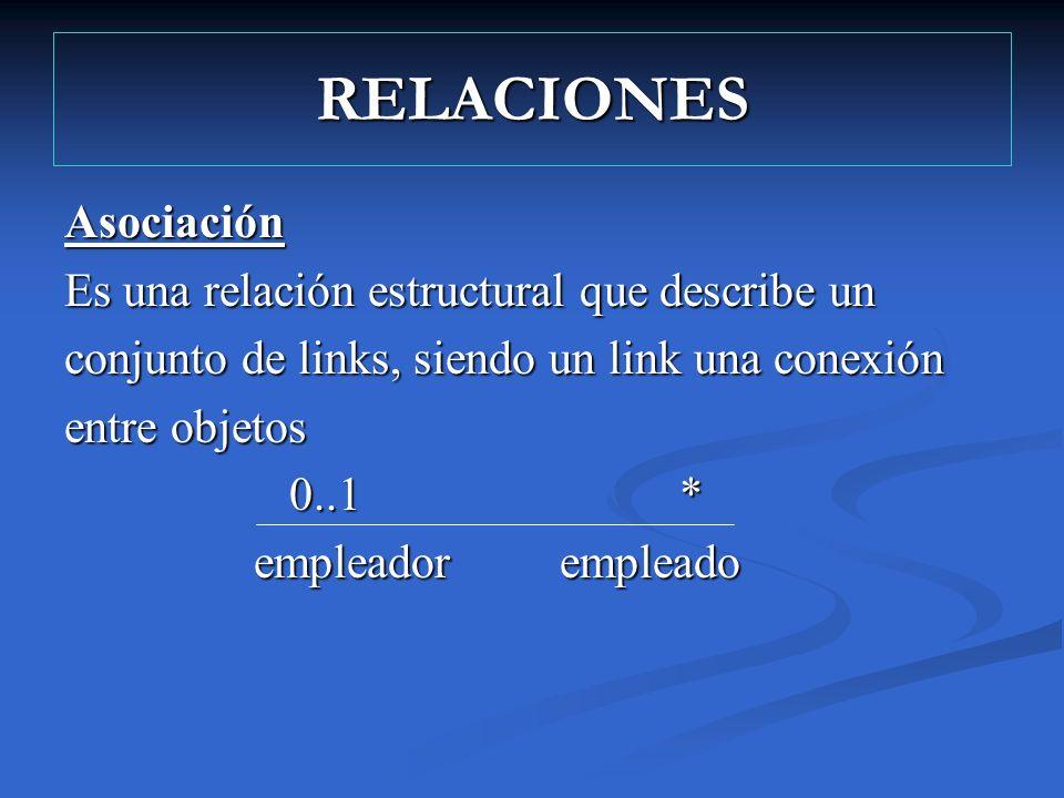 RELACIONES Asociación Es una relación estructural que describe un conjunto de links, siendo un link una conexión entre objetos 0..1 * 0..1 * empleador