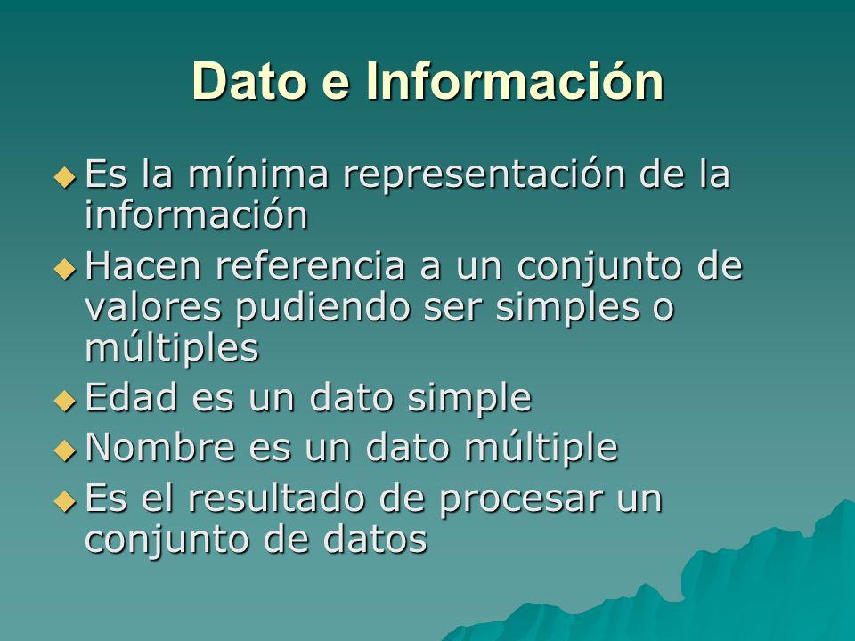 Dato e Información Es la mínima representación de la información Es la mínima representación de la información Hacen referencia a un conjunto de valor