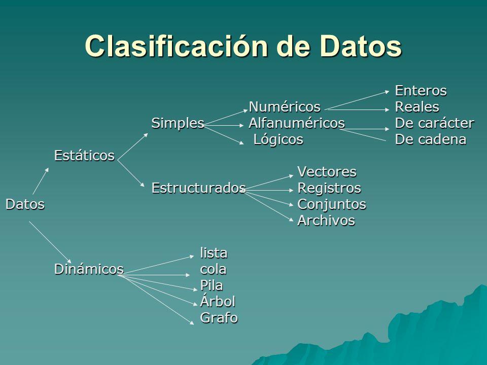 Clasificación de Datos Enteros NuméricosReales SimplesAlfanuméricosDe carácter Lógicos De cadena Lógicos De cadenaEstáticosVectores EstructuradosRegis