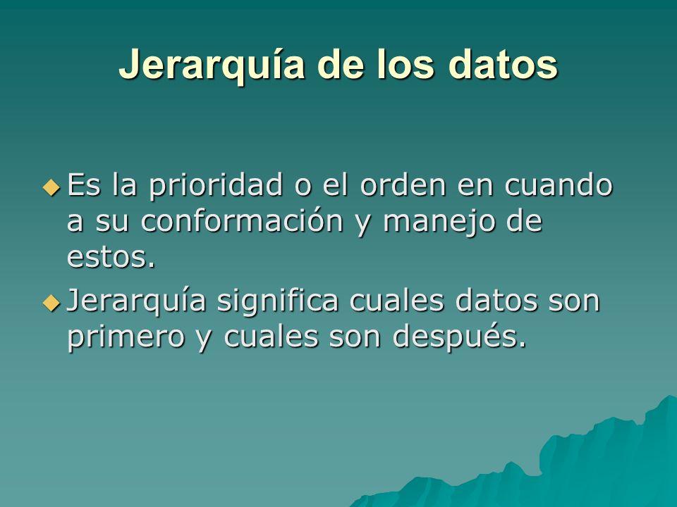 Jerarquia (orden) NombreConcepto primeroDatoMinima cantidad de informacion segundoCampoConjunto de datos terceroRegistroConjunto de campos cuartoArchivoConjunto de registros quintoBase de DatosConjunto de archivos sextoBibliotecaConjunto de Bases de Datos JERARQUIA DE LOS DATOS