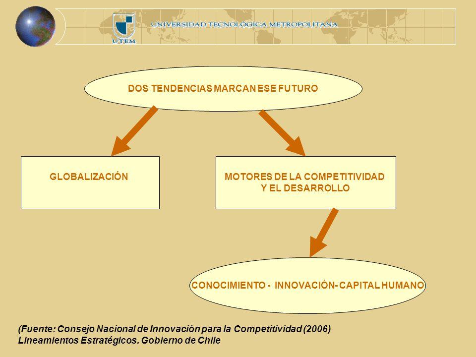 DOS TENDENCIAS MARCAN ESE FUTURO GLOBALIZACIÓNMOTORES DE LA COMPETITIVIDAD Y EL DESARROLLO CONOCIMIENTO - INNOVACIÓN- CAPITAL HUMANO (Fuente: Consejo Nacional de Innovación para la Competitividad (2006) Lineamientos Estratégicos.