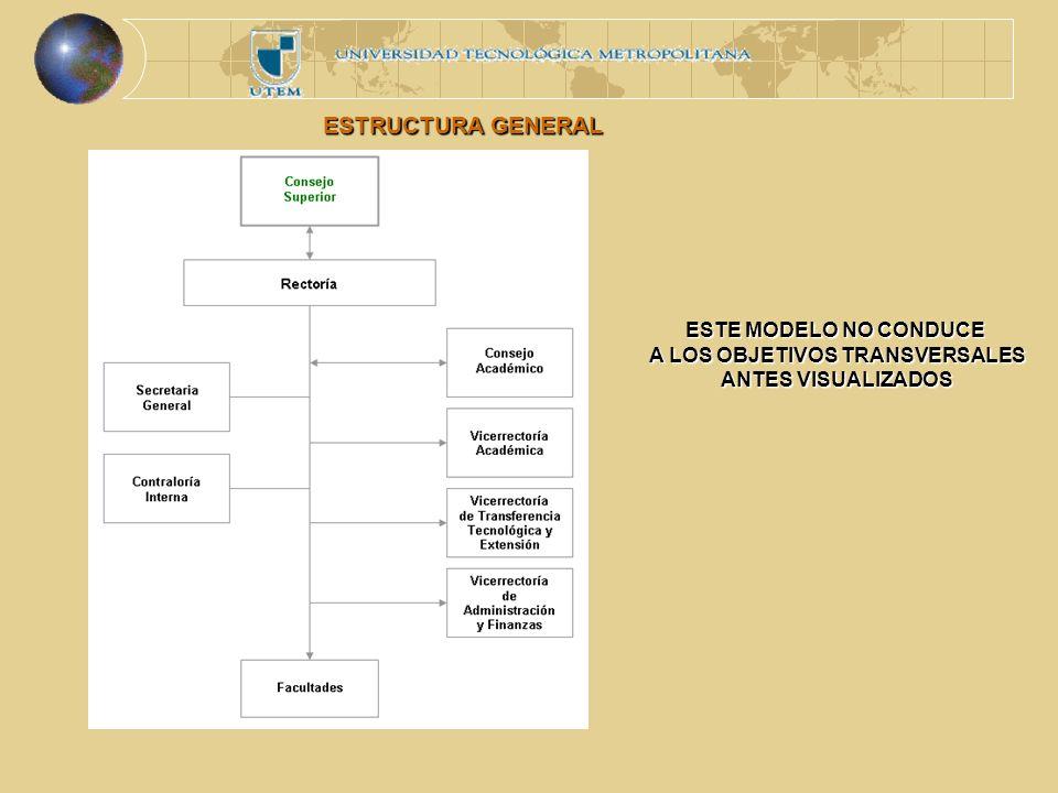 ESTRUCTURA GENERAL ESTE MODELO NO CONDUCE A LOS OBJETIVOS TRANSVERSALES ANTES VISUALIZADOS