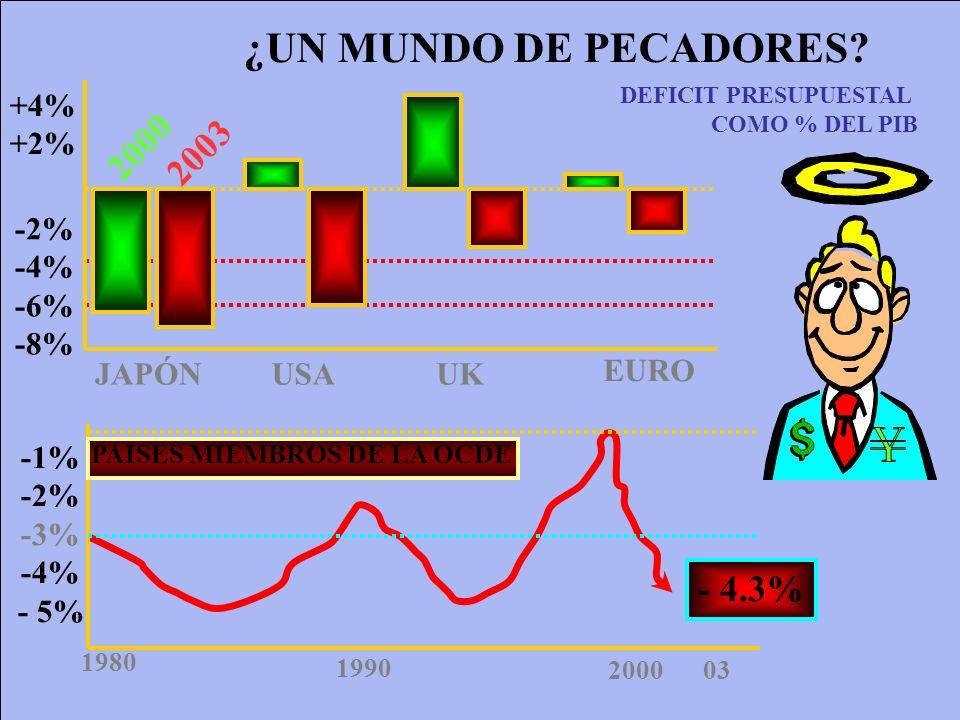 ¿UN MUNDO DE PECADORES? -2% -4% -6% -8% +4% +2% JAPÓNUSAUK EURO 2000 2003 -1% -2% -3% -4% - 5% 1980 1990 200003 PAISES MIEMBROS DE LA OCDE - 4.3% DEFI