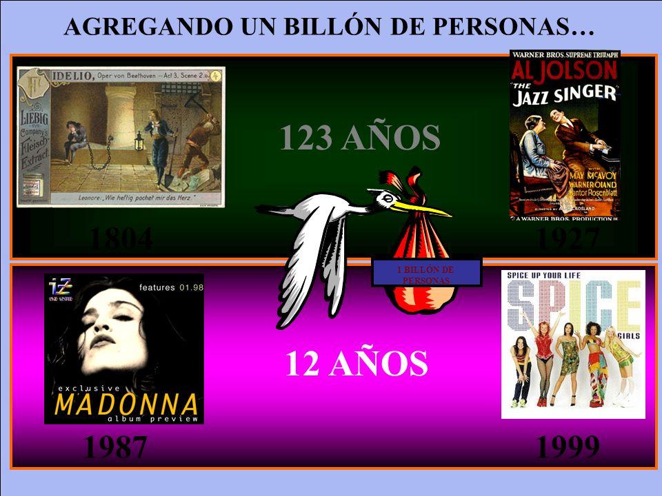 1804 1927 1987 1999 123 AÑOS 12 AÑOS 1 BILLÓN DE PERSONAS AGREGANDO UN BILLÓN DE PERSONAS…