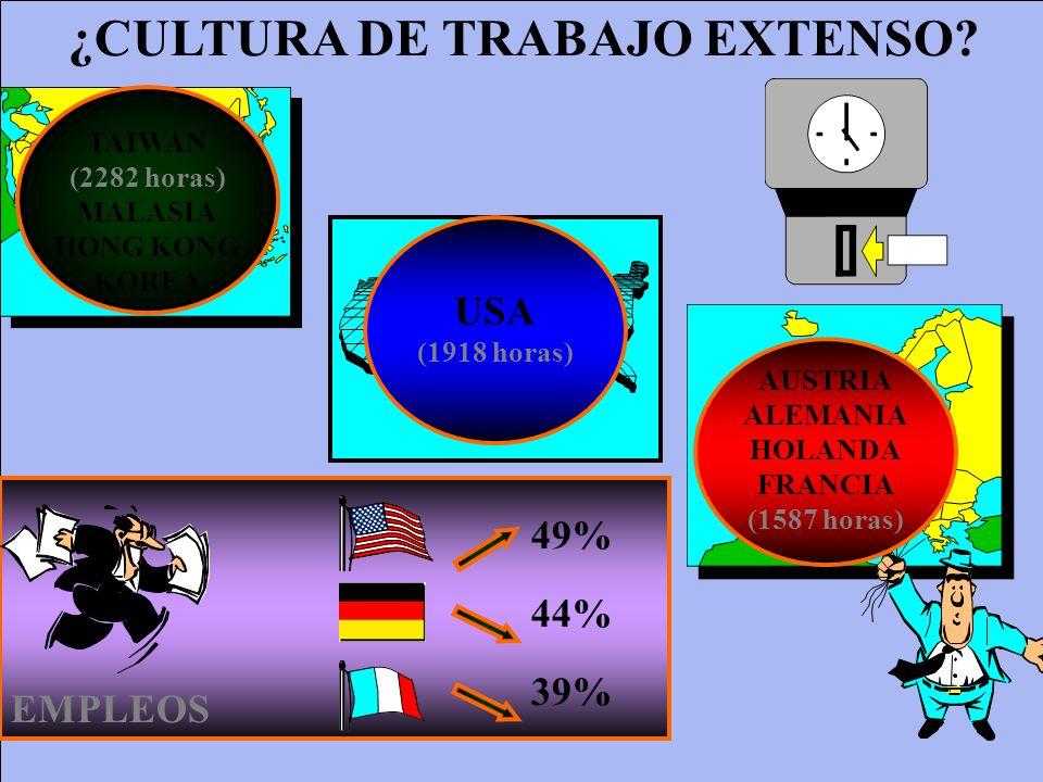 ¿CULTURA DE TRABAJO EXTENSO? TAIWAN (2282 horas) MALASIA HONG KONG KOREA USA (1918 horas) AUSTRIA ALEMANIA HOLANDA FRANCIA (1587 horas) EMPLEOS 49% 44