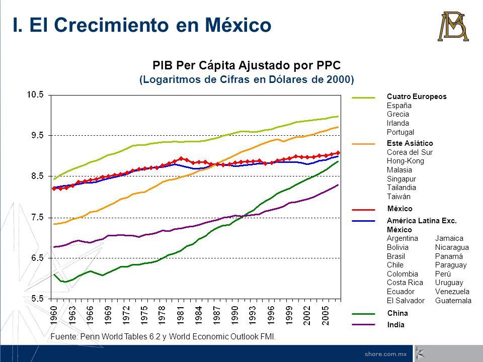 PIB Per Cápita Ajustado por PPC (Logaritmos de Cifras en Dólares de 2000) América Latina Exc. México ArgentinaJamaica BoliviaNicaragua Brasil Panamá C