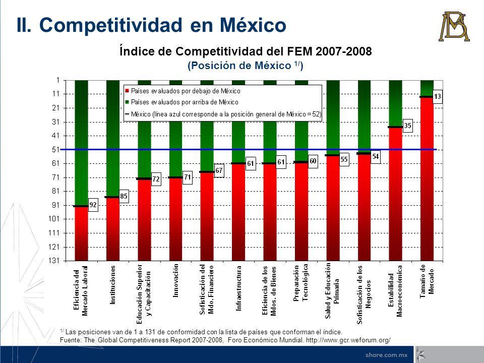 Índice de Competitividad del FEM 2007-2008 (Posición de México 1/ ) 1/ Las posiciones van de 1 a 131 de conformidad con la lista de países que conform