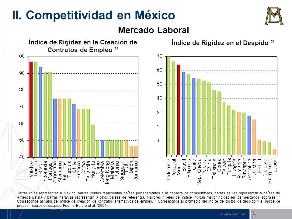 Índice de Rigidez en el Despido 2/ Índice de Rigidez en la Creación de Contratos de Empleo 1/ Barras rojas representan a México, barras verdes represe