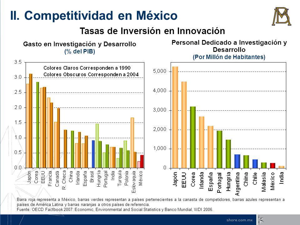Gasto en Investigación y Desarrollo (% del PIB) Personal Dedicado a Investigación y Desarrollo (Por Millón de Habitantes) Barra roja representa a Méxi