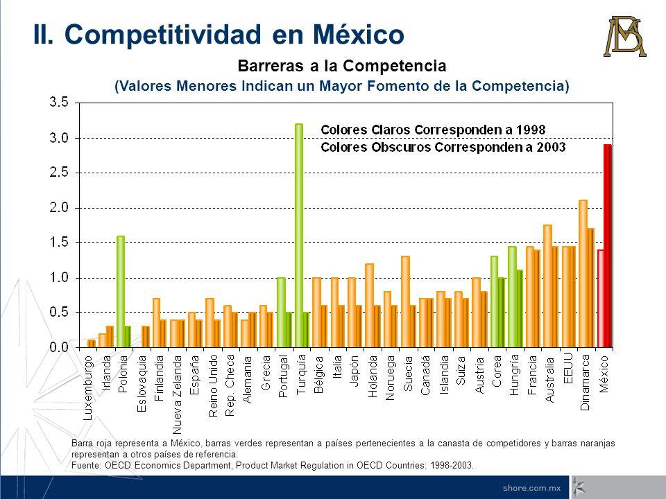 Barreras a la Competencia (Valores Menores Indican un Mayor Fomento de la Competencia) Barra roja representa a México, barras verdes representan a paí