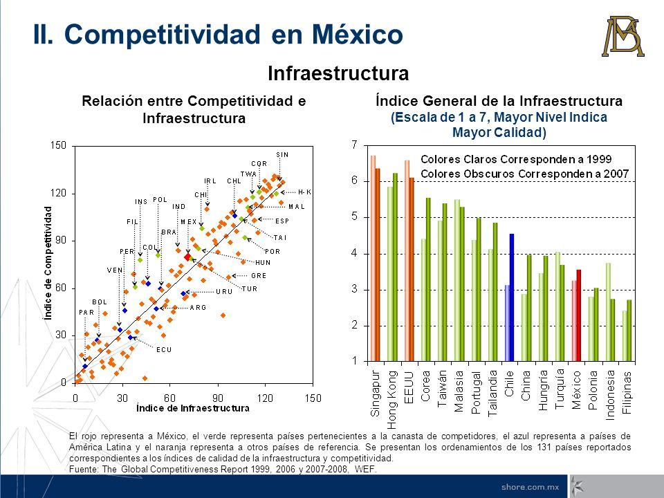 Relación entre Competitividad e Infraestructura Índice General de la Infraestructura (Escala de 1 a 7, Mayor Nivel Indica Mayor Calidad) Infraestructu