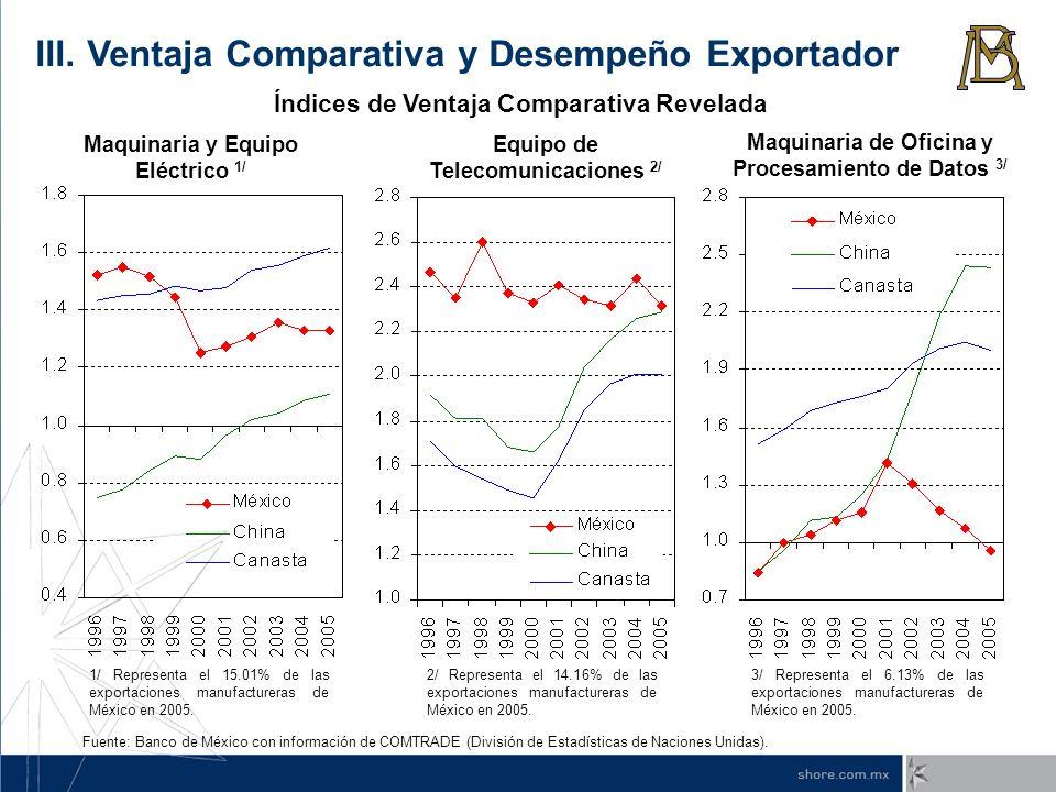 Equipo de Telecomunicaciones 2/ 2/ Representa el 14.16% de las exportaciones manufactureras de México en 2005. 1/ Representa el 15.01% de las exportac