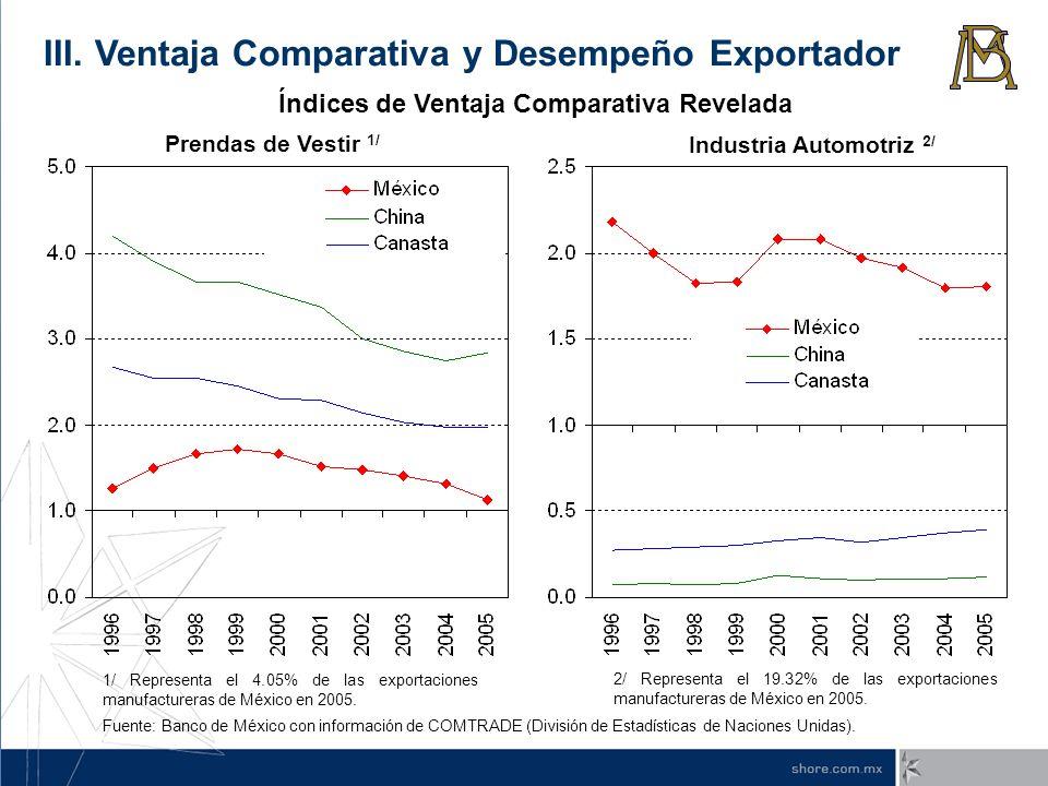 Prendas de Vestir 1/ Industria Automotriz 2/ Fuente: Banco de México con información de COMTRADE (División de Estadísticas de Naciones Unidas). 1/ Rep