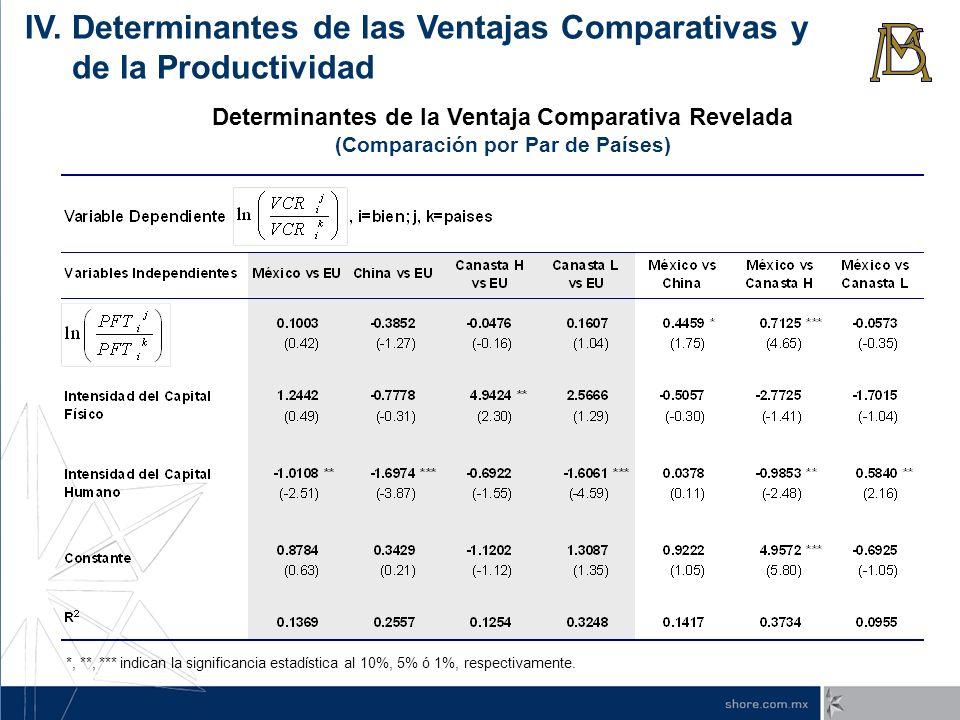 Determinantes de la Ventaja Comparativa Revelada (Comparación por Par de Países) *, **, *** indican la significancia estadística al 10%, 5% ó 1%, resp