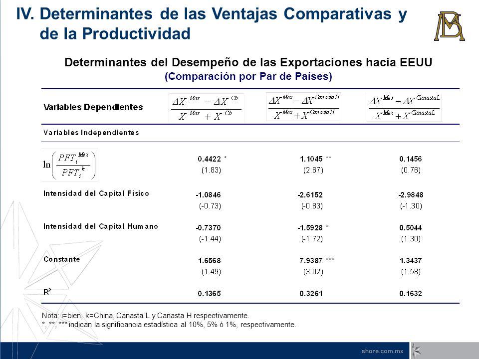 Determinantes del Desempeño de las Exportaciones hacia EEUU (Comparación por Par de Países) Nota: i=bien, k=China, Canasta L y Canasta H respectivamen
