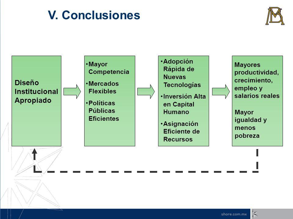 Mayor Competencia Mercados Flexibles Políticas Públicas Eficientes Mayores productividad, crecimiento, empleo y salarios reales Adopción Rápida de Nue