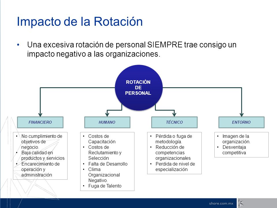 Impacto de la Rotación Una excesiva rotación de personal SIEMPRE trae consigo un impacto negativo a las organizaciones. ROTACIÓN DE PERSONAL FINANCIER