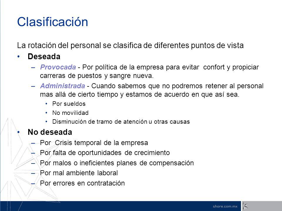 Clasificación La rotación del personal se clasifica de diferentes puntos de vista Deseada –Provocada - Por política de la empresa para evitar confort