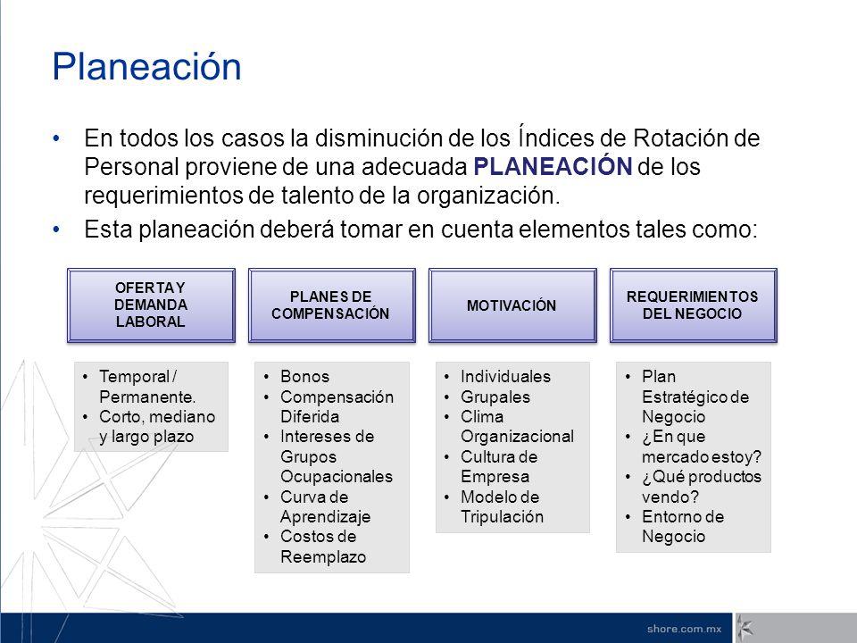 Planeación En todos los casos la disminución de los Índices de Rotación de Personal proviene de una adecuada PLANEACIÓN de los requerimientos de talen