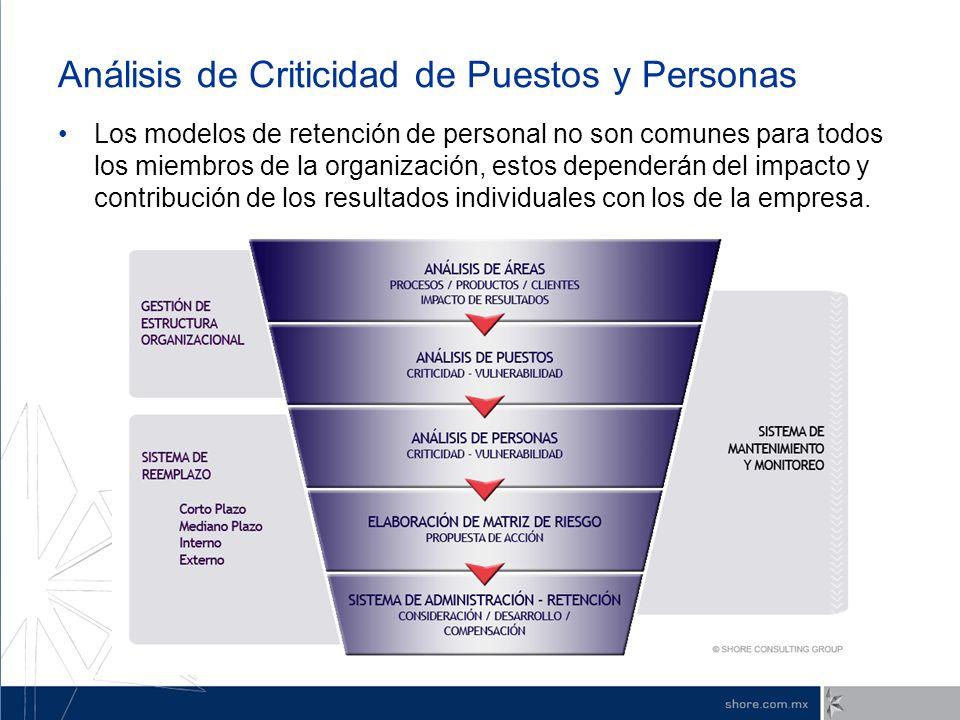 Análisis de Criticidad de Puestos y Personas Los modelos de retención de personal no son comunes para todos los miembros de la organización, estos dep