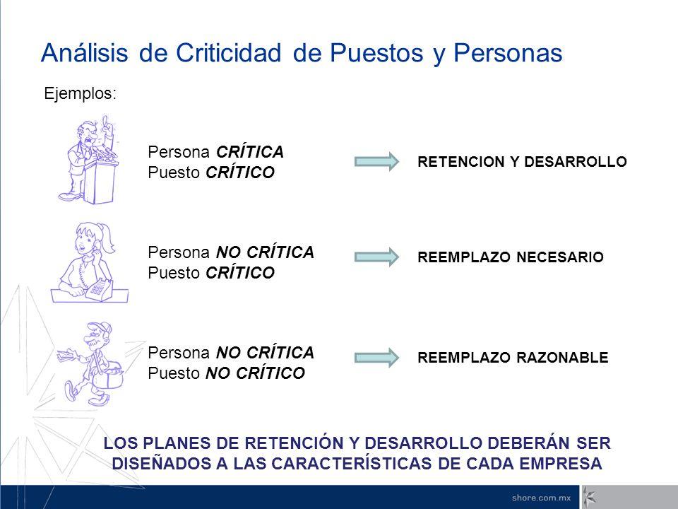 Análisis de Criticidad de Puestos y Personas Ejemplos: Persona CRÍTICA Puesto CRÍTICO Persona NO CRÍTICA Puesto CRÍTICO Persona NO CRÍTICA Puesto NO C
