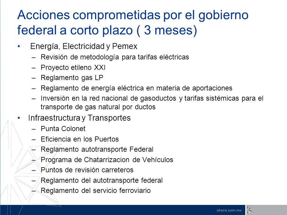 Acciones comprometidas por el gobierno federal a corto plazo ( 3 meses) Energía, Electricidad y Pemex –Revisión de metodología para tarifas eléctricas