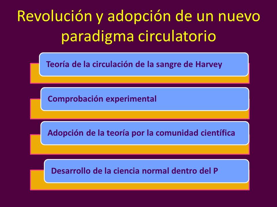 Revolución y adopción de un nuevo paradigma circulatorio Teoría de la circulación de la sangre de HarveyComprobación experimentalAdopción de la teoría