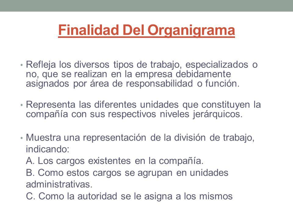CONTENIDO DEL ORGANIGRAMA 1.Títulos de descripción condensada de las actividades.