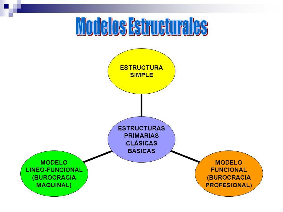 ESTRUCTURAS PRIMARIAS CLÁSICAS BÁSICAS ESTRUCTURA SIMPLE MODELO FUNCIONAL (BUROCRACIA PROFESIONAL) MODELO LINEO- FUNCIONAL (BUROCRACIA MAQUINAL)
