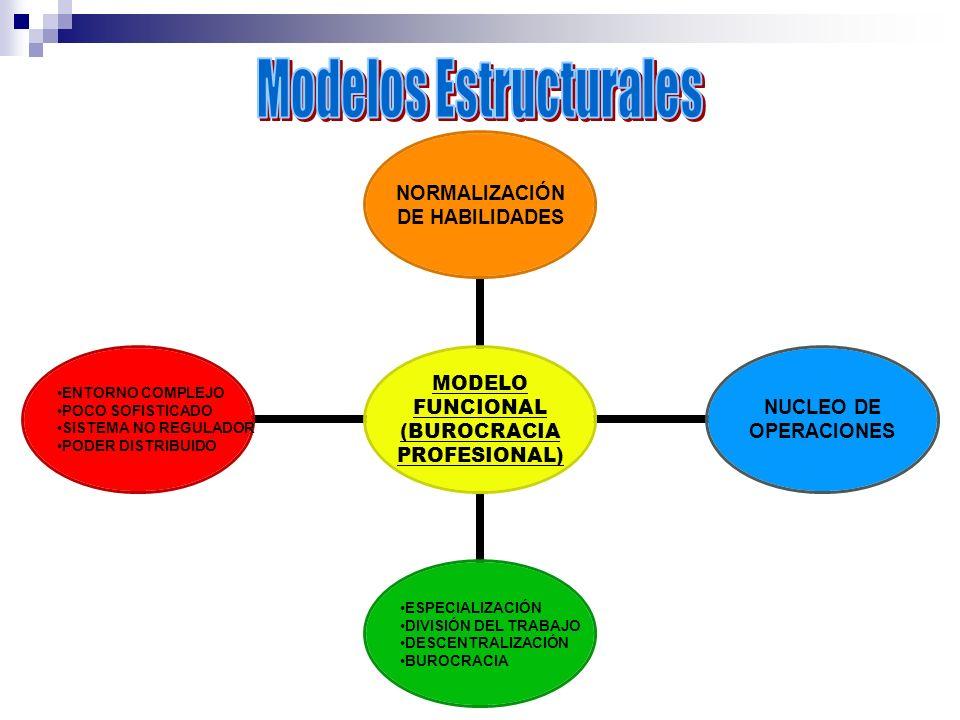 MODELO FUNCIONAL (BUROCRACIA PROFESIONAL) NORMALIZACIÓN DE HABILIDADES NUCLEO DE OPERACIONES ESPECIALIZACIÓN DIVISIÓN DEL TRABAJO DESCENTRALIZACIÓN BU